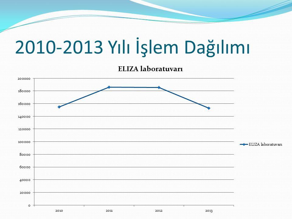 2010-2013 Yılı İşlem Dağılımı