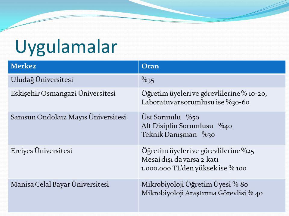 Uygulamalar Merkez Oran Uludağ Üniversitesi %35