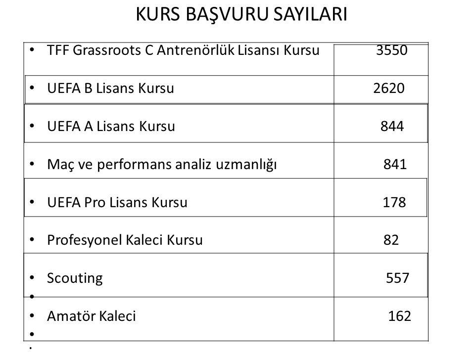 KURS BAŞVURU SAYILARI TFF Grassroots C Antrenörlük Lisansı Kursu 3550