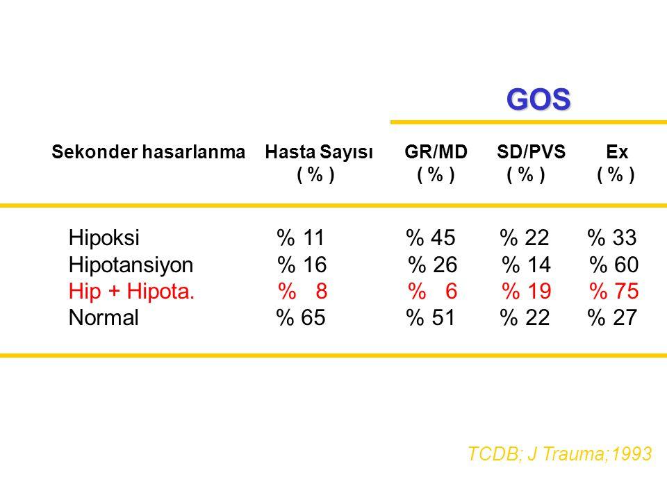 GOS Hipoksi % 11 % 45 % 22 % 33 Hipotansiyon % 16 % 26 % 14 % 60