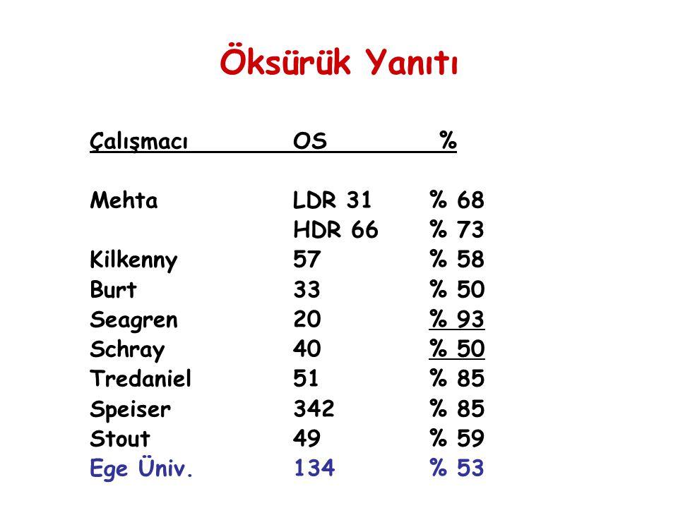 Öksürük Yanıtı Çalışmacı OS % Mehta LDR 31 % 68 HDR 66 % 73