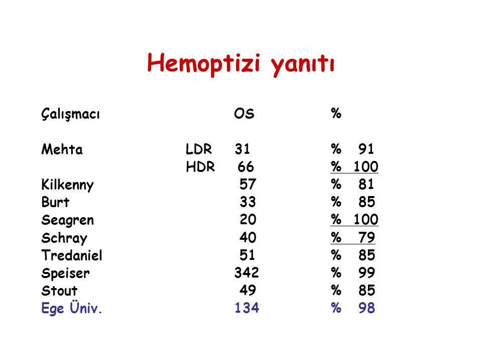 Hemoptizi yanıtı Çalışmacı OS % Mehta LDR 31 % 91 HDR 66 % 100