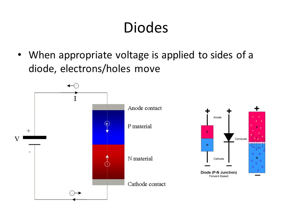 Diodes When appropriate voltage is applied to sides of a diode, electrons/holes move