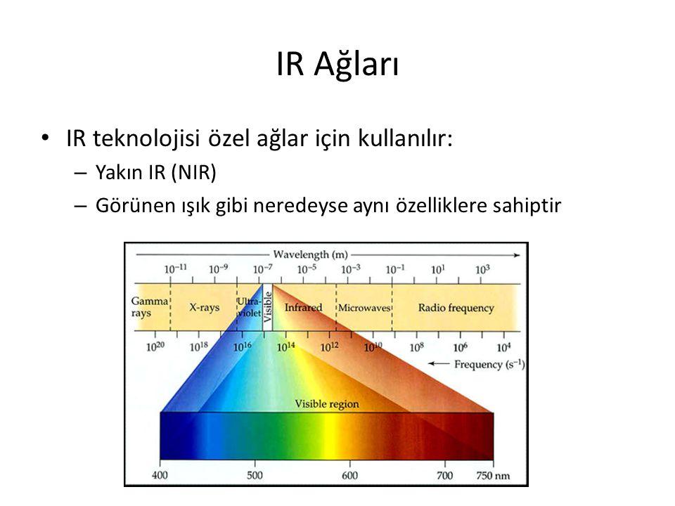 IR Ağları IR teknolojisi özel ağlar için kullanılır: Yakın IR (NIR)