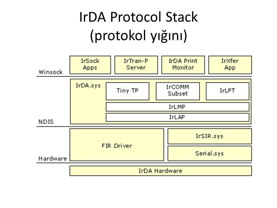 IrDA Protocol Stack (protokol yığını)