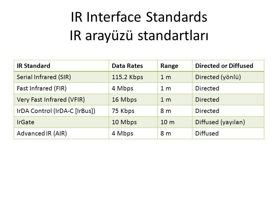 IR Interface Standards IR arayüzü standartları