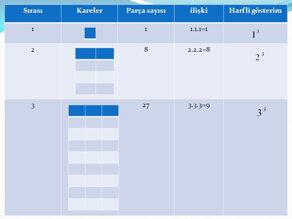 Sırası Kareler Parça sayısı ilişki Harfli gösterim 1 1.1.1=1 2 8 2.2.2=8 3 27 3.3.3=9