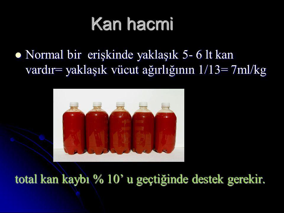 Kan hacmi Normal bir erişkinde yaklaşık 5- 6 lt kan vardır= yaklaşık vücut ağırlığının 1/13= 7ml/kg.