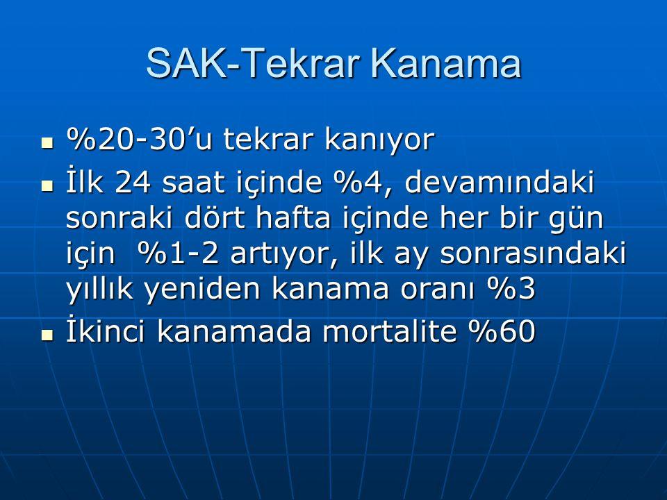 SAK-Tekrar Kanama %20-30'u tekrar kanıyor
