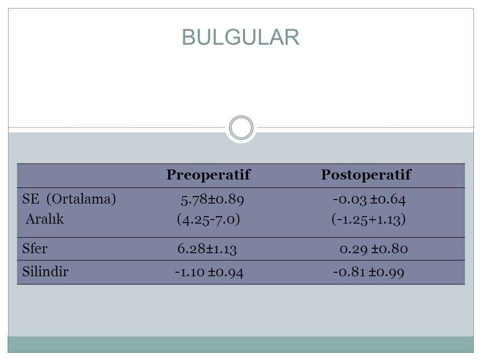 BULGULAR Preoperatif Postoperatif SE (Ortalama) 5.78±0.89 -0.03 ±0.64