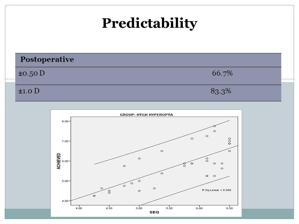 Predictability Postoperative. ±0.50 D 66.7%