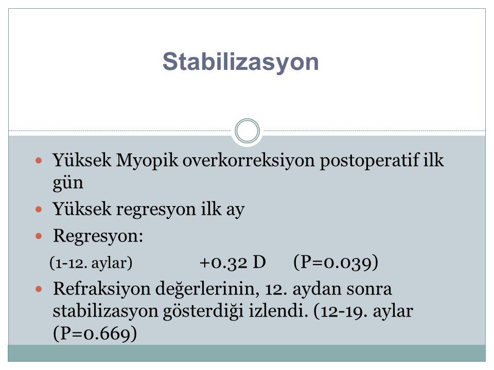 Stabilizasyon Yüksek Myopik overkorreksiyon postoperatif ilk gün