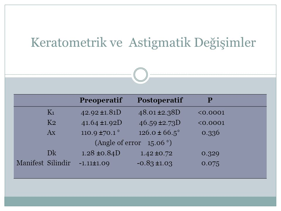 Keratometrik ve Astigmatik Değişimler