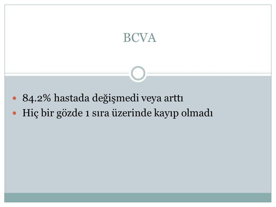 BCVA 84.2% hastada değişmedi veya arttı