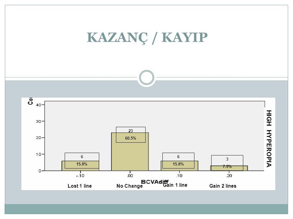 KAZANÇ / KAYIP HIGH HYPEROPIA Lost 1 line No Change Gain 1 line