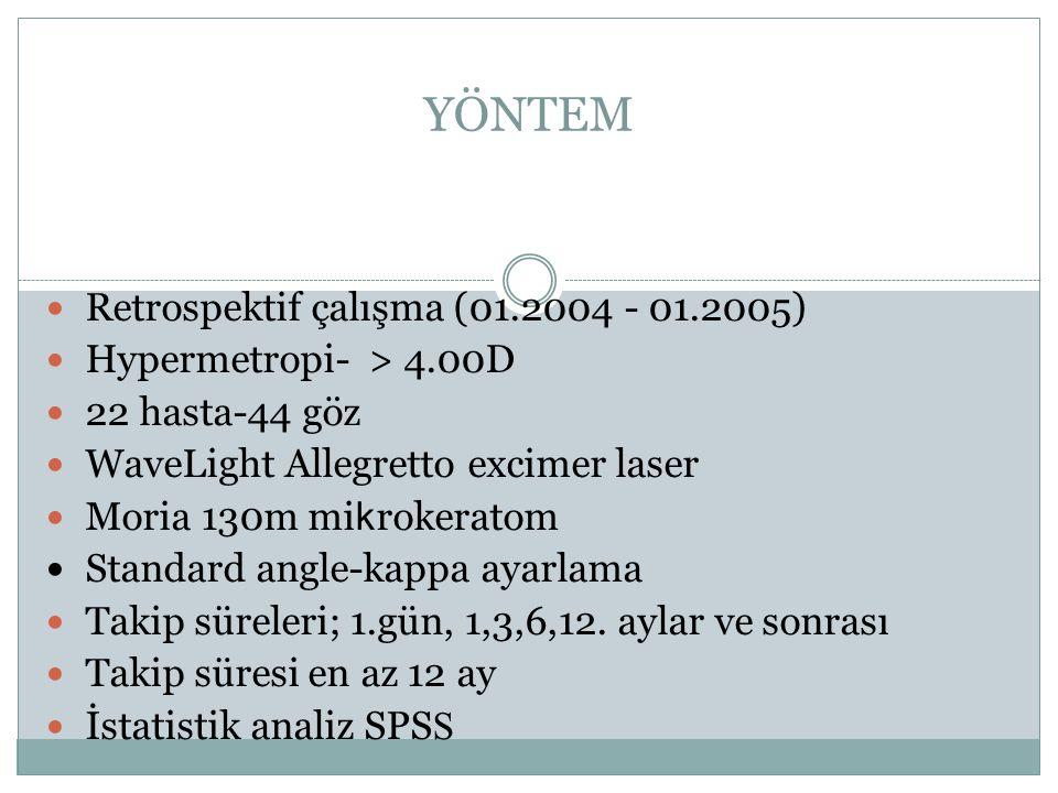 YÖNTEM Retrospektif çalışma (01.2004 - 01.2005)