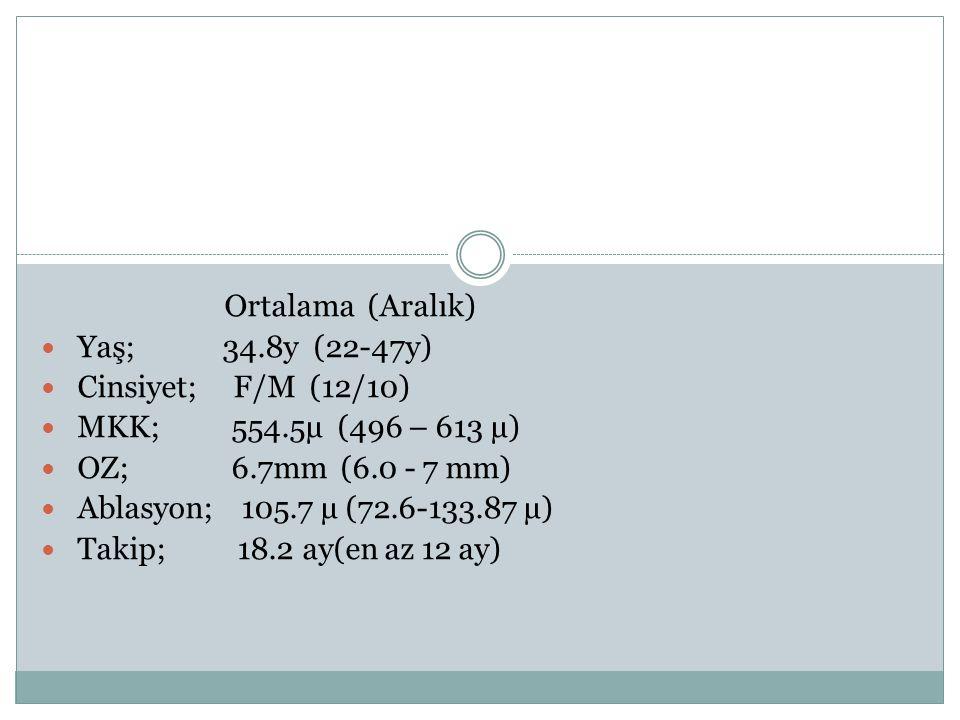 Ortalama (Aralık) Yaş; 34.8y (22-47y) Cinsiyet; F/M (12/10) MKK; 554.5µ (496 – 613 µ)