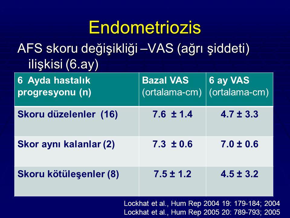 Endometriozis AFS skoru değişikliği –VAS (ağrı şiddeti) ilişkisi (6.ay) 6 Ayda hastalık progresyonu (n)