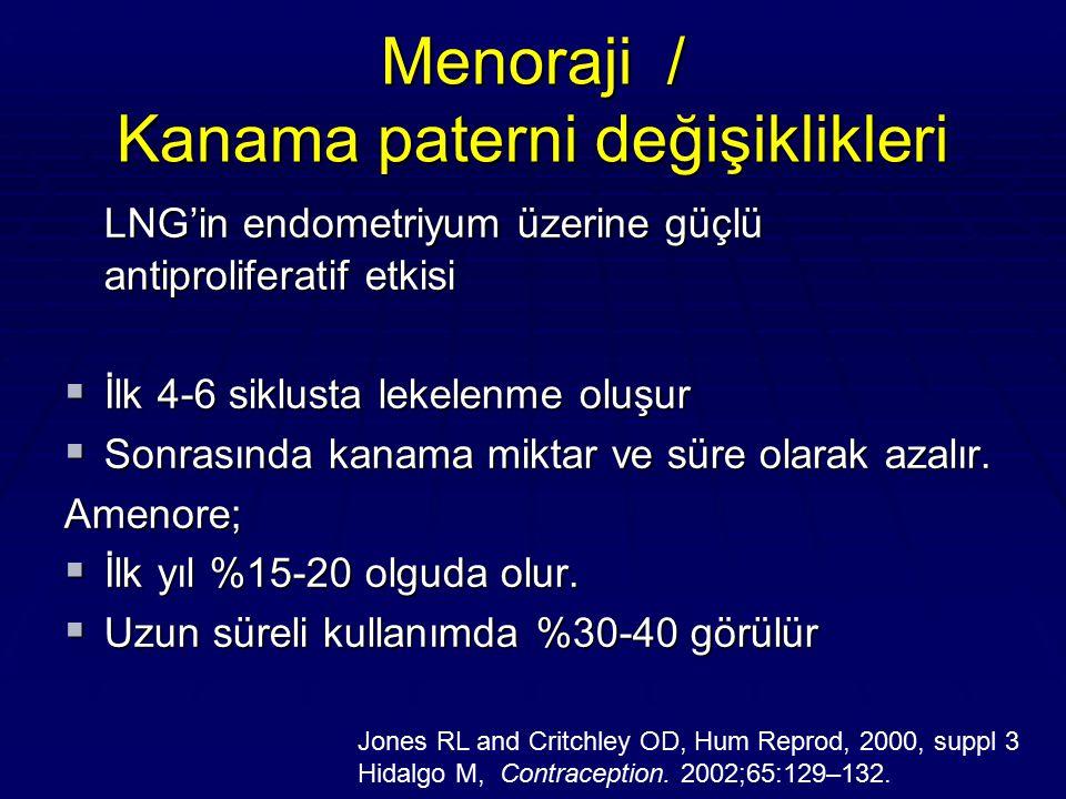 Menoraji / Kanama paterni değişiklikleri