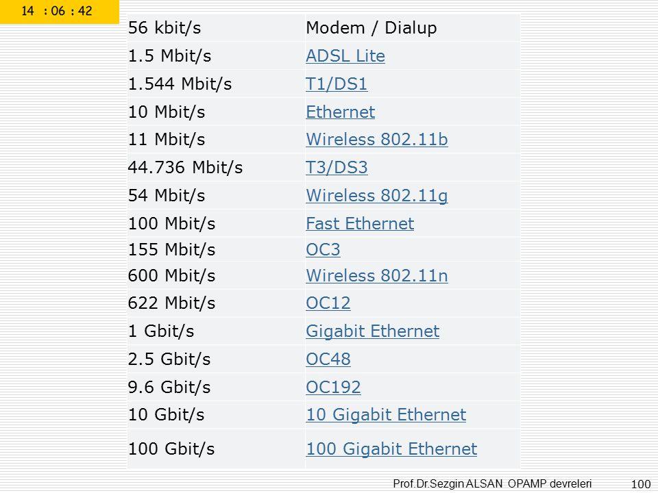 56 kbit/s Modem / Dialup. 1.5 Mbit/s. ADSL Lite. 1.544 Mbit/s. T1/DS1. 10 Mbit/s. Ethernet. 11 Mbit/s.