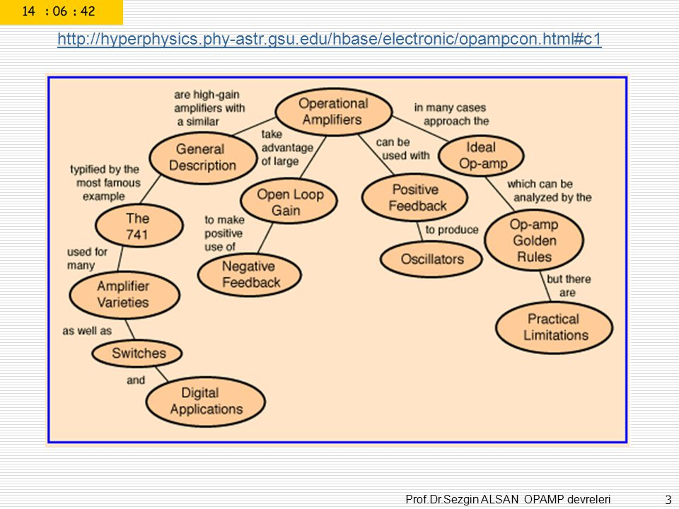 http://hyperphysics. phy-astr. gsu. edu/hbase/electronic/opampcon