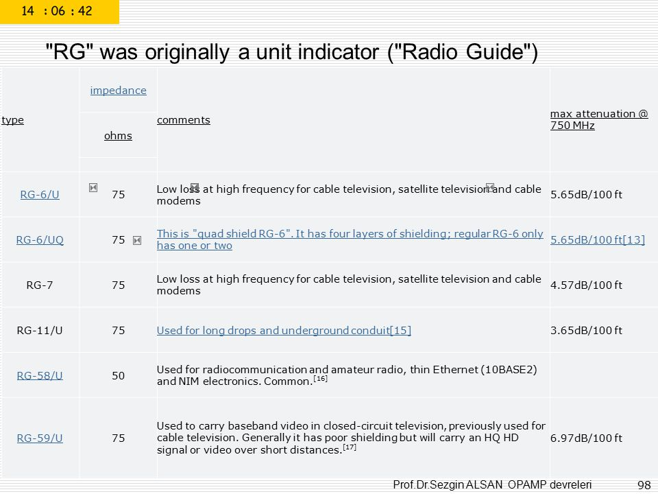 RG was originally a unit indicator ( Radio Guide )