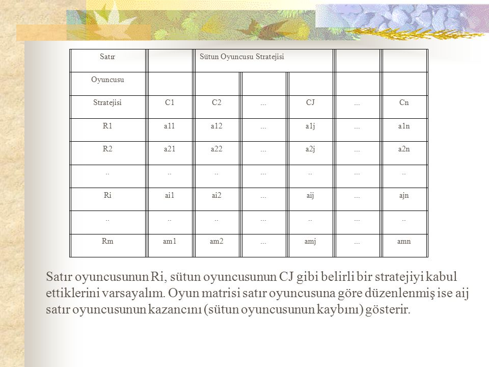 Satır Sütun Oyuncusu Stratejisi. Oyuncusu. Stratejisi. C1. C2. ... CJ. Cn. R1. a11. a12.