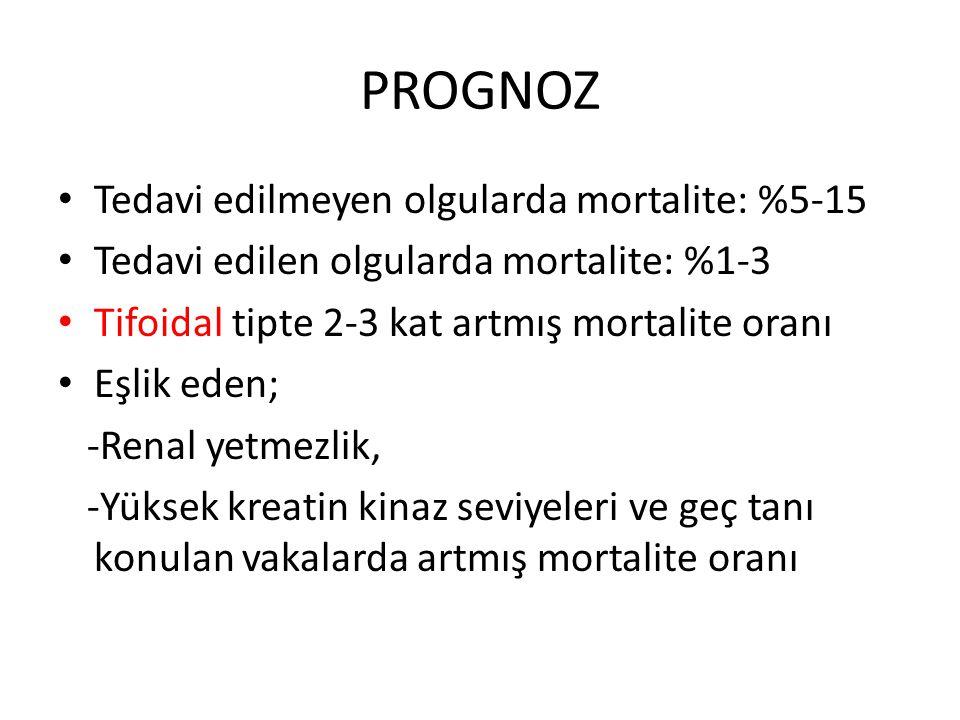 PROGNOZ Tedavi edilmeyen olgularda mortalite: %5-15