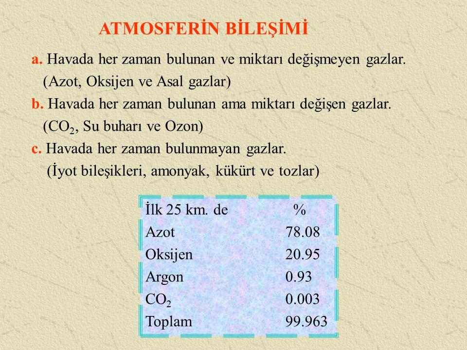ATMOSFERİN BİLEŞİMİ a. Havada her zaman bulunan ve miktarı değişmeyen gazlar. (Azot, Oksijen ve Asal gazlar)