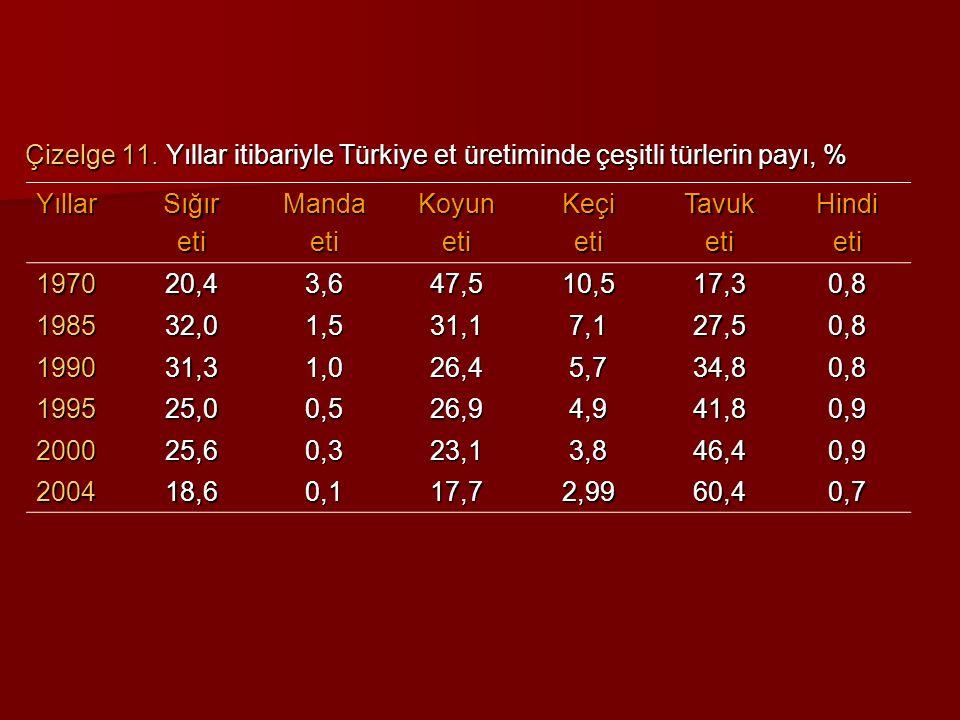 Çizelge 11. Yıllar itibariyle Türkiye et üretiminde çeşitli türlerin payı, %