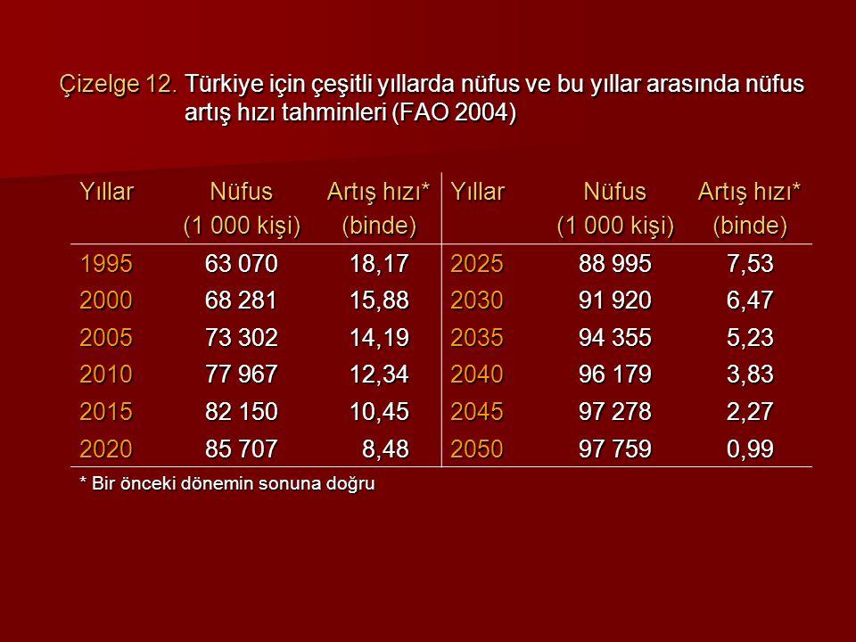 Çizelge 12. Türkiye için çeşitli yıllarda nüfus ve bu yıllar arasında nüfus artış hızı tahminleri (FAO 2004)