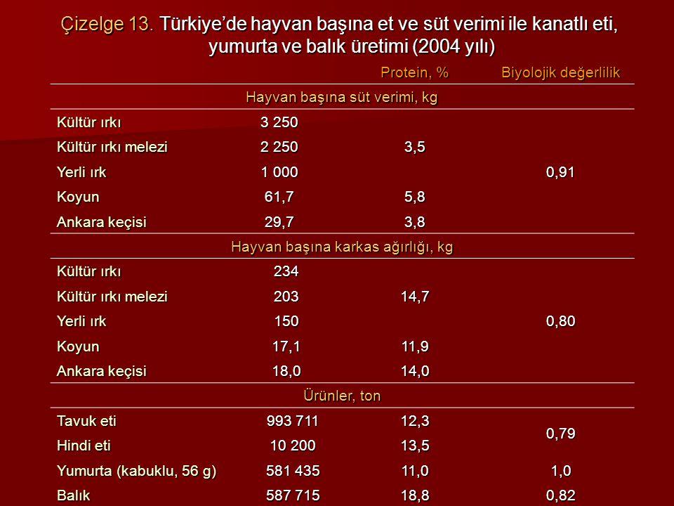 Çizelge 13. Türkiye'de hayvan başına et ve süt verimi ile kanatlı eti, yumurta ve balık üretimi (2004 yılı)