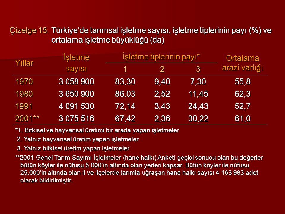 İşletme tiplerinin payı* Ortalama arazi varlığı 1 2 3 1970 3 058 900