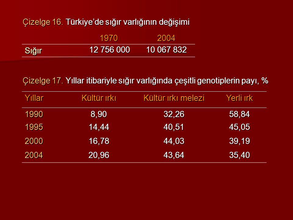Çizelge 16. Türkiye'de sığır varlığının değişimi