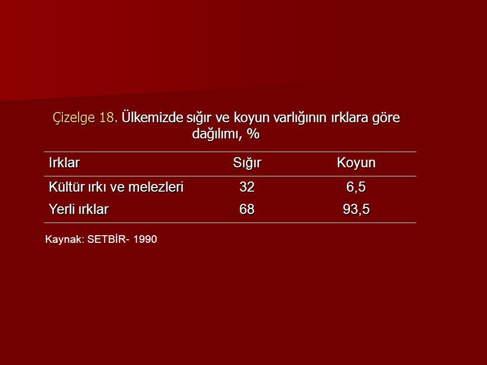 Kültür ırkı ve melezleri 32 6,5 Yerli ırklar 68 93,5