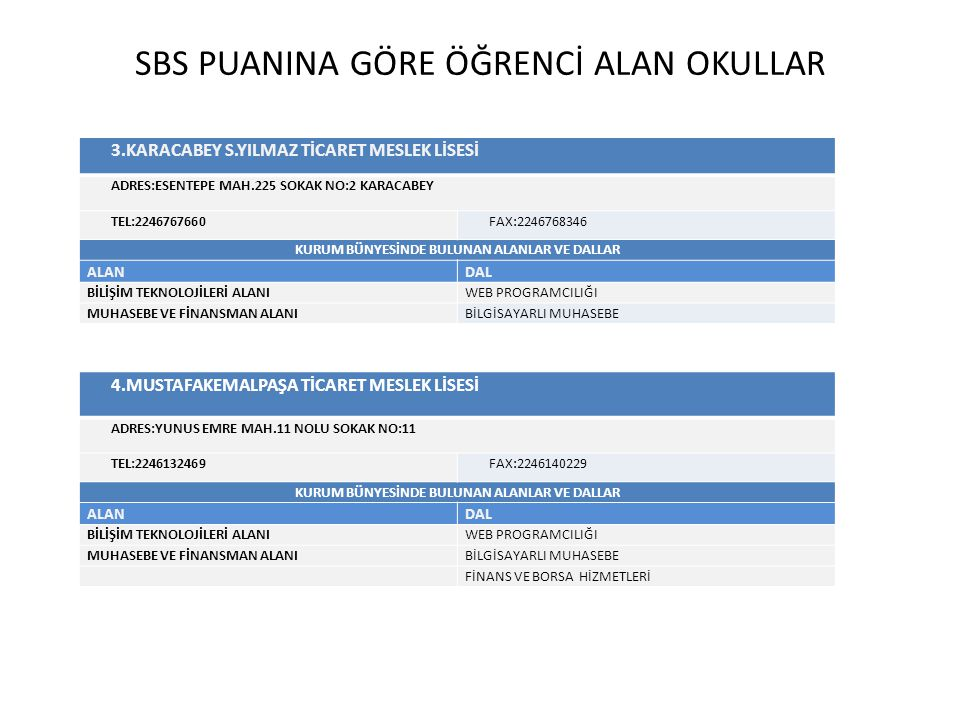 SBS PUANINA GÖRE ÖĞRENCİ ALAN OKULLAR
