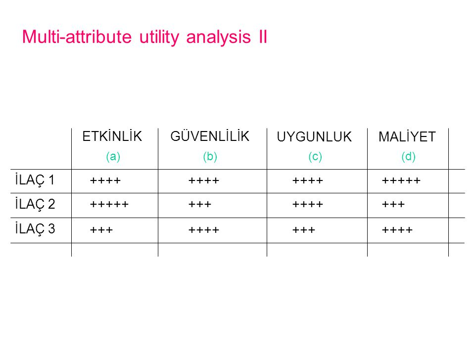 Multi-attribute utility analysis II