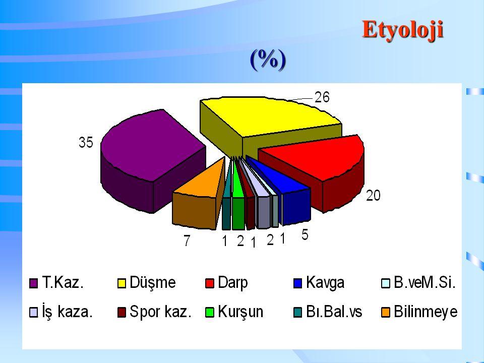 Etyoloji (%)