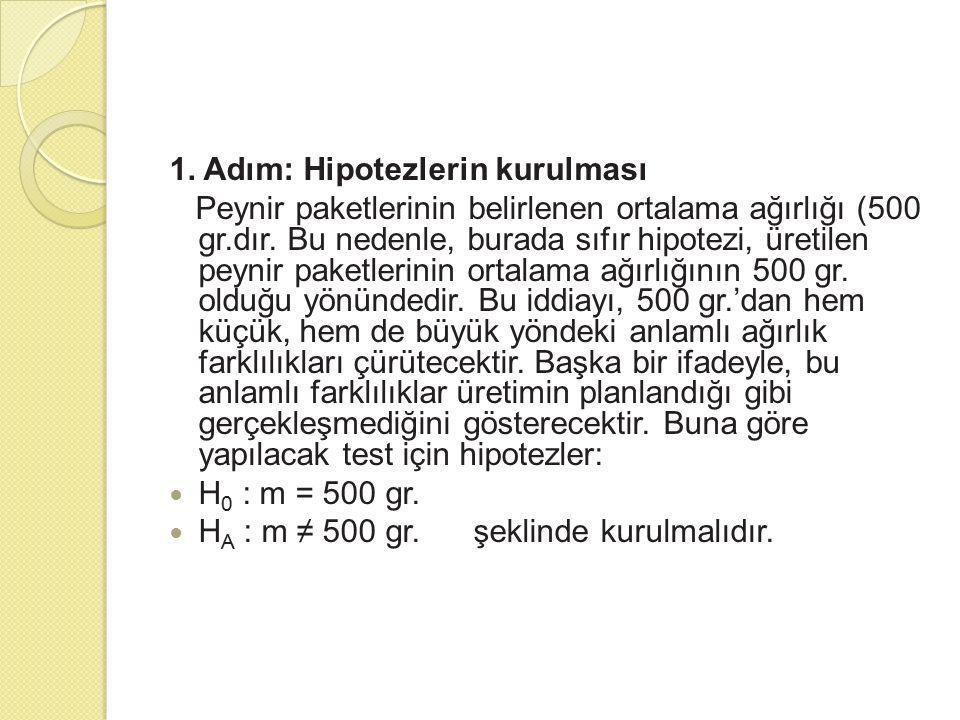 1. Adım: Hipotezlerin kurulması