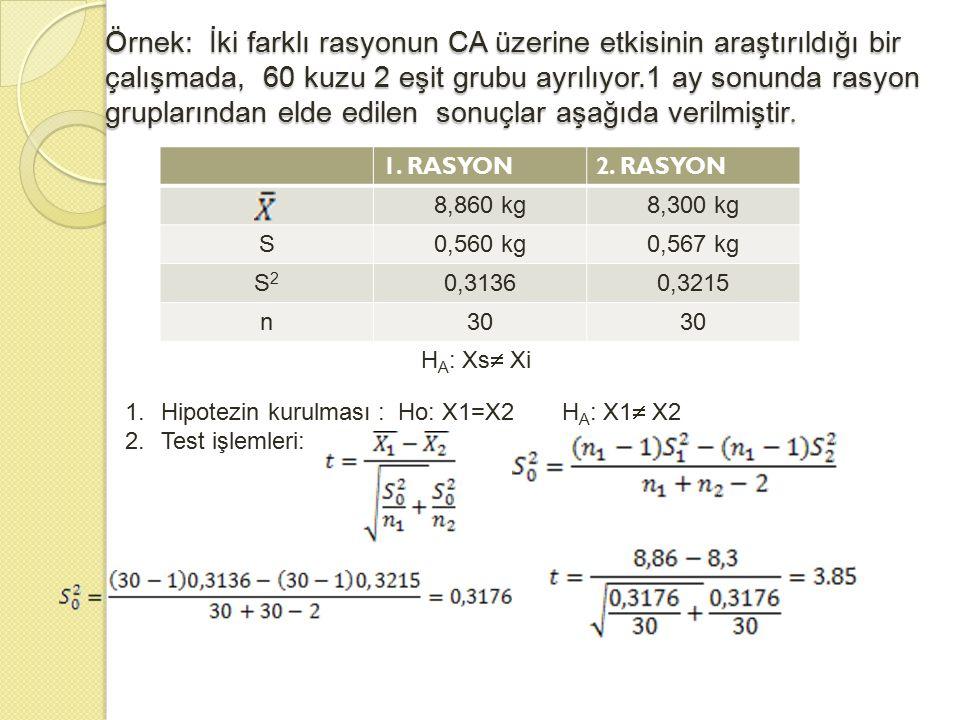 Örnek: İki farklı rasyonun CA üzerine etkisinin araştırıldığı bir çalışmada, 60 kuzu 2 eşit grubu ayrılıyor.1 ay sonunda rasyon gruplarından elde edilen sonuçlar aşağıda verilmiştir.