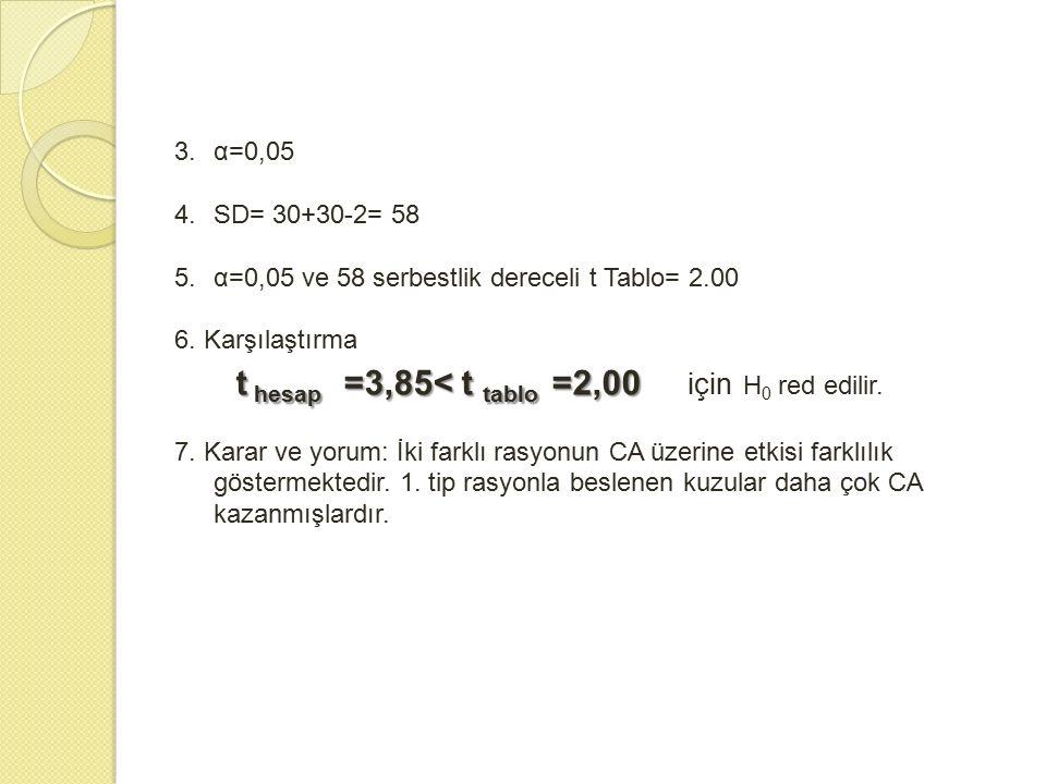 α=0,05 SD= 30+30-2= 58. α=0,05 ve 58 serbestlik dereceli t Tablo= 2.00. 6. Karşılaştırma. t hesap =3,85< t tablo =2,00 için H0 red edilir.