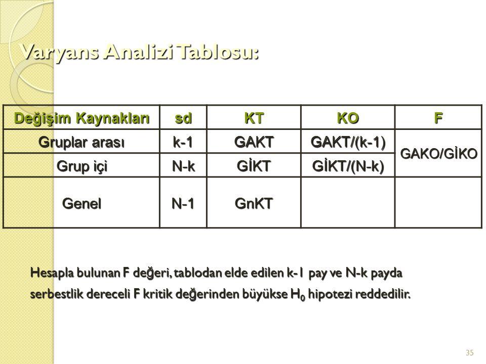 Varyans Analizi Tablosu: