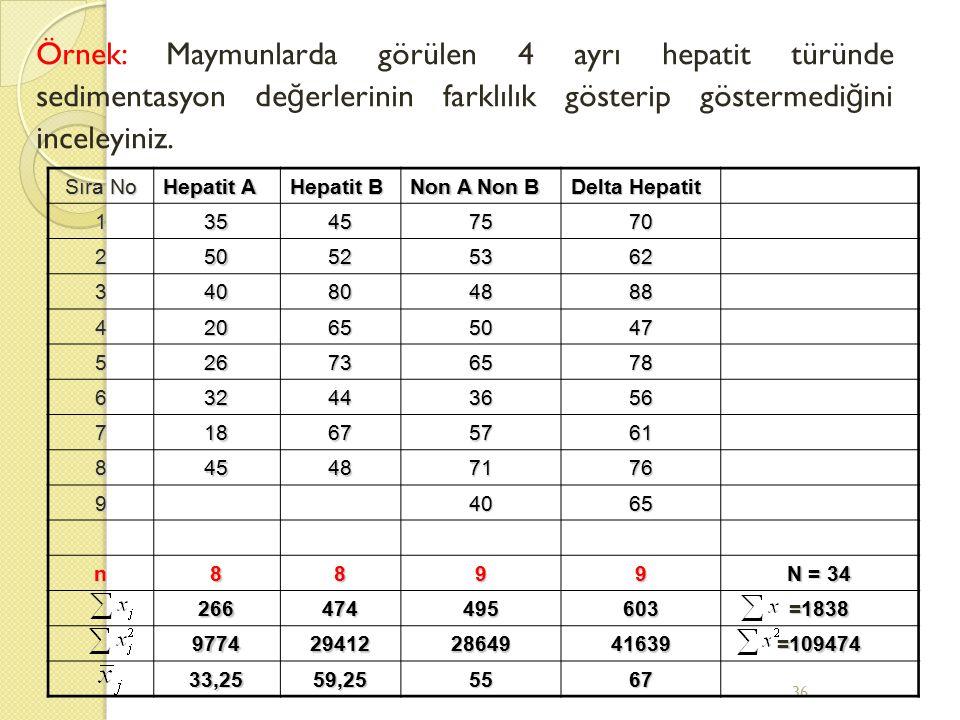 Örnek: Maymunlarda görülen 4 ayrı hepatit türünde sedimentasyon değerlerinin farklılık gösterip göstermediğini inceleyiniz.