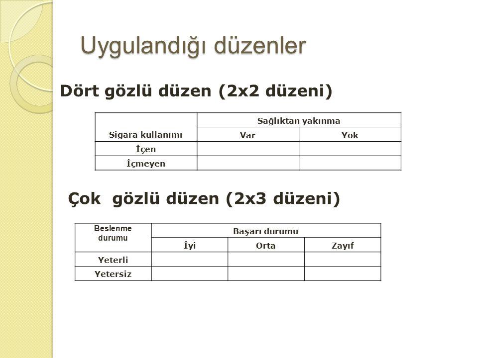 Uygulandığı düzenler Dört gözlü düzen (2x2 düzeni)