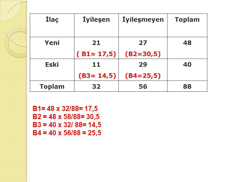 İlaç İyileşen. İyileşmeyen. Toplam. Yeni. 21. ( B1= 17,5) 27 (B2=30,5) 48. Eski. 11. (B3= 14,5)