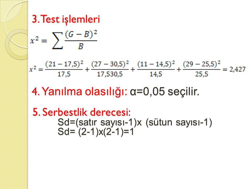 4. Yanılma olasılığı: α=0,05 seçilir.