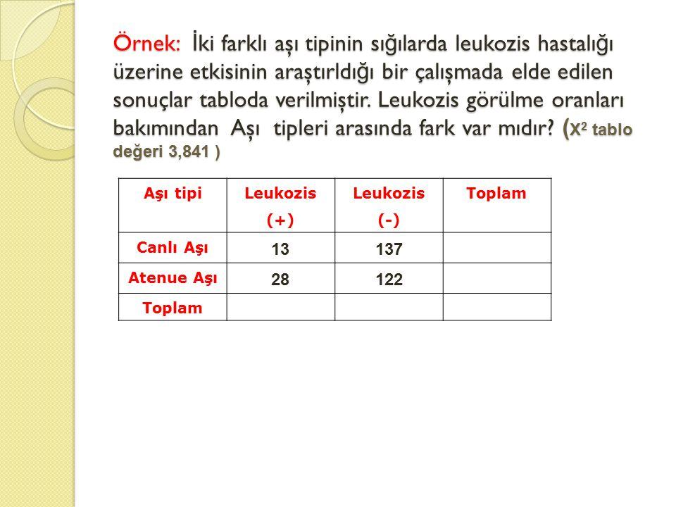 Örnek: İki farklı aşı tipinin sığılarda leukozis hastalığı üzerine etkisinin araştırldığı bir çalışmada elde edilen sonuçlar tabloda verilmiştir. Leukozis görülme oranları bakımından Aşı tipleri arasında fark var mıdır (X2 tablo değeri 3,841 )