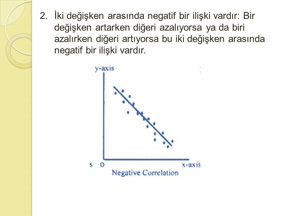 2. İki değişken arasında negatif bir ilişki vardır: Bir değişken artarken diğeri azalıyorsa ya da biri azalırken diğeri artıyorsa bu iki değişken arasında negatif bir ilişki vardır.