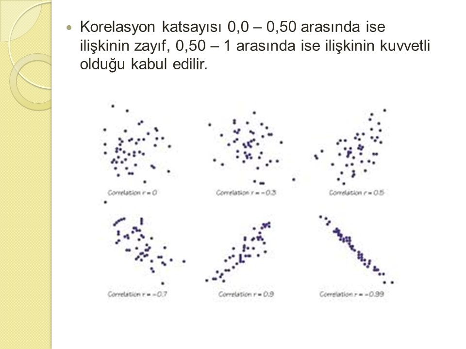 Korelasyon katsayısı 0,0 – 0,50 arasında ise ilişkinin zayıf, 0,50 – 1 arasında ise ilişkinin kuvvetli olduğu kabul edilir.