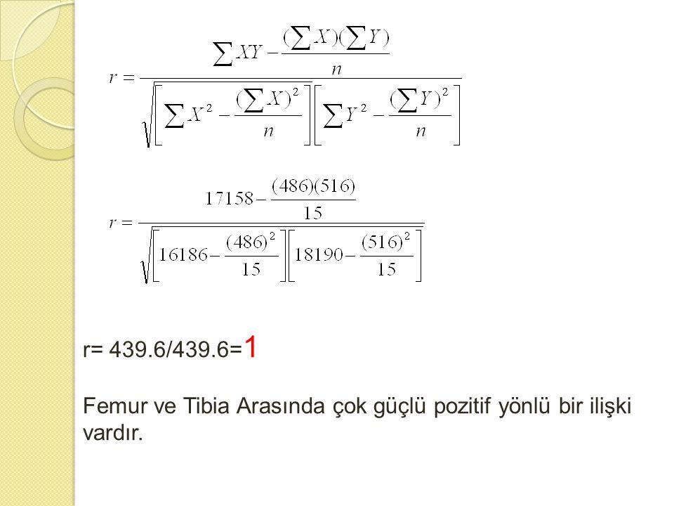 r= 439.6/439.6=1 Femur ve Tibia Arasında çok güçlü pozitif yönlü bir ilişki vardır.